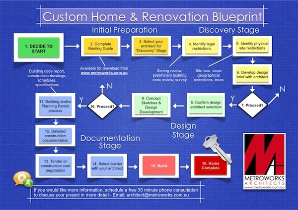 Blueprint Guide