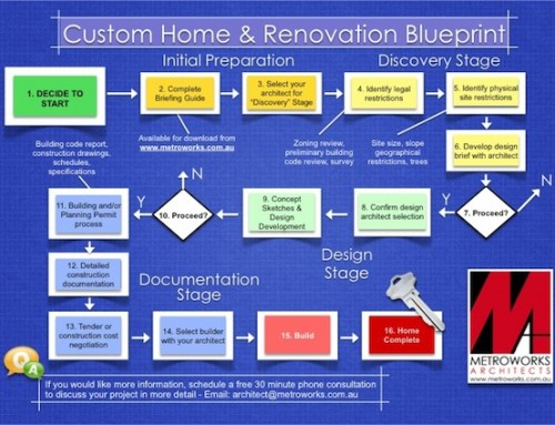 Custom Home & Renovation Blueprint