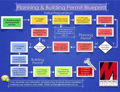 Blueprint to the Permit Process